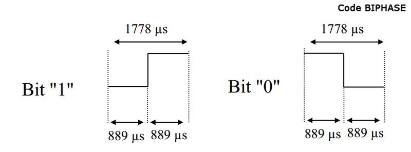code-biphase
